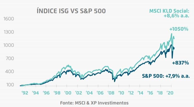Gráfico: empresas sustentáveis listadas na bolsa de valores S&P têm resultados melhores que a média das empresas convencionais
