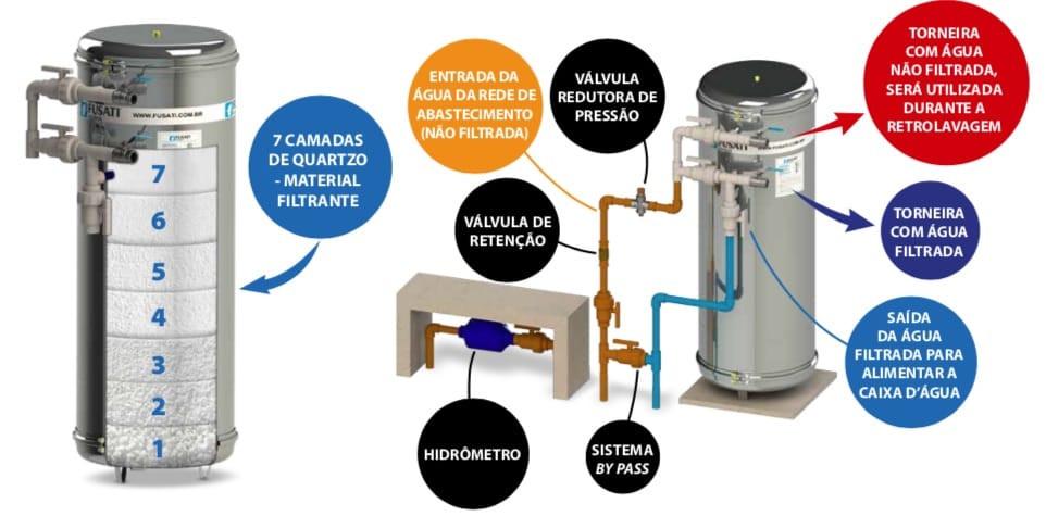 Infográfico sobre sistema de filtragem para poços artesianos