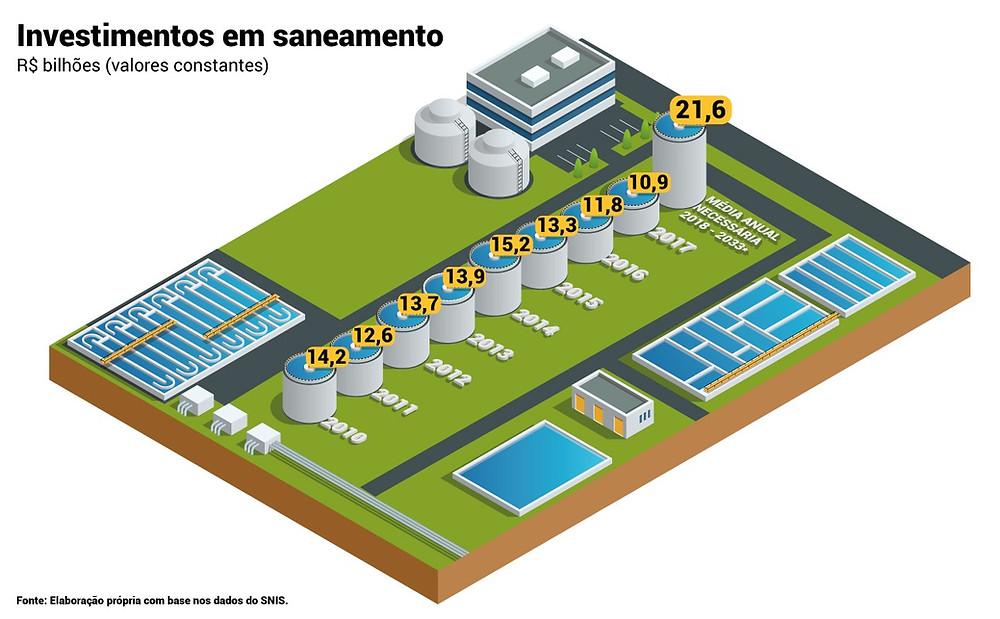 Infográfico sobre investimentos públicos em saneamento