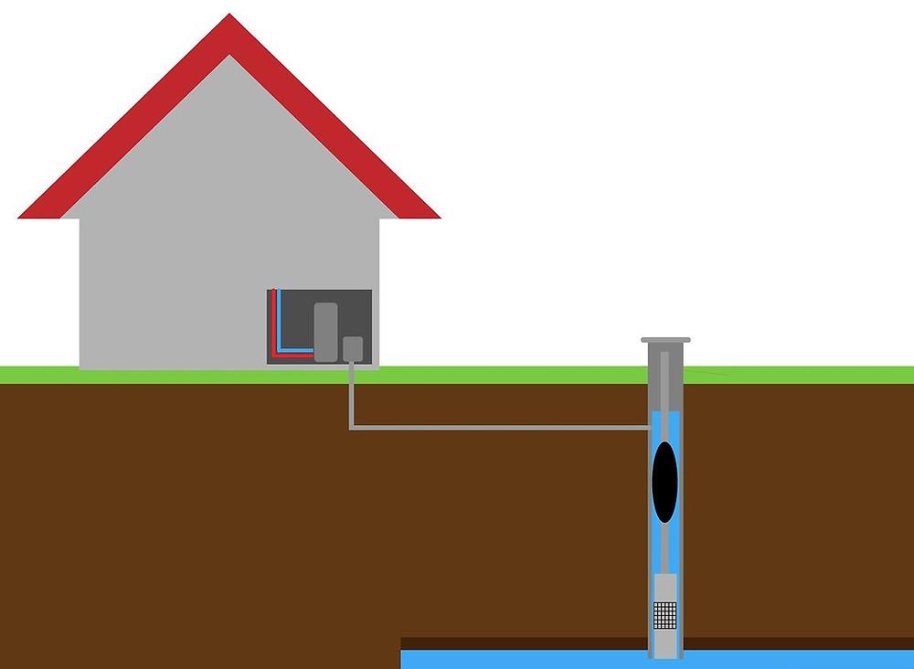 Imagem ilustrativa que mostra um poço artesiano ligado à uma residência