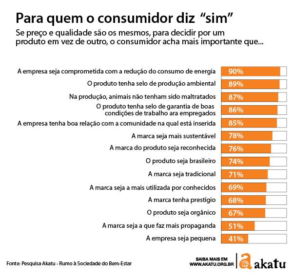Dados da pesquisa do Instituto Akatu sobre hábitos dos consumidores brasileiros
