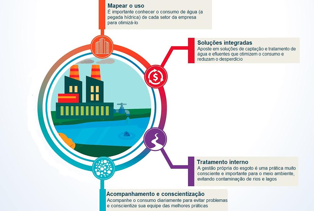 Gráfico com 4 passos para ter uma economizar e ter uma gestão sustentável da água em empresas