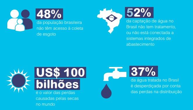 Infográfico com dados sobre segurança hídrica no Brasil e no mundo