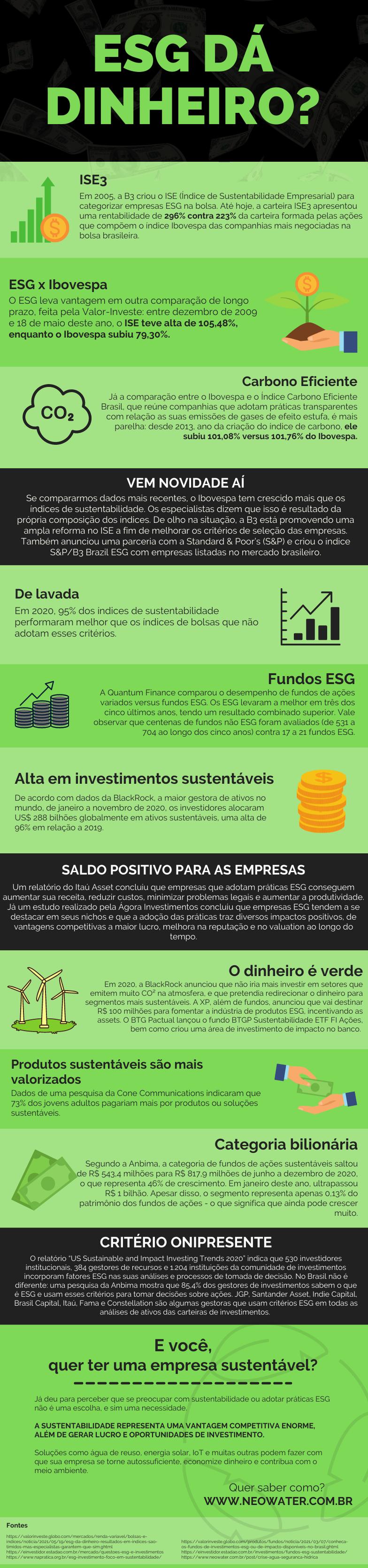 Infográfico sobre investimentos e fundos ESG
