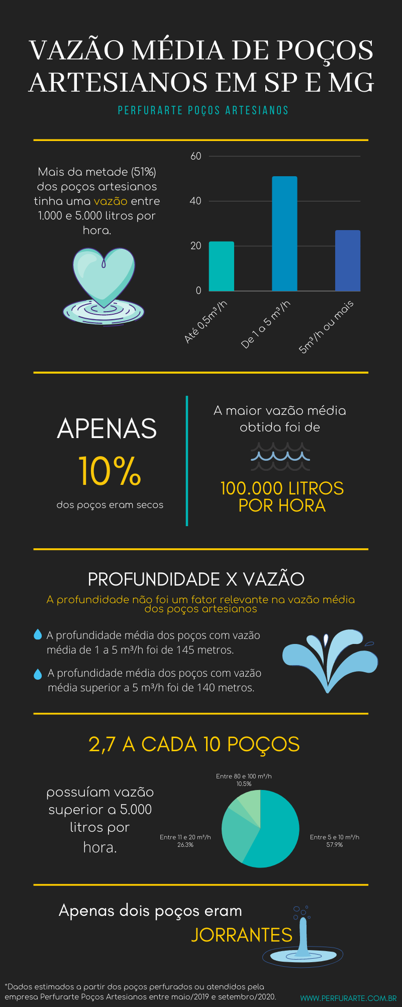 Infográfico com diversas estatísticas sobre a vazão média de poços artesianos em SP e MG a partir de dados coletados pela empresa Perfurarte
