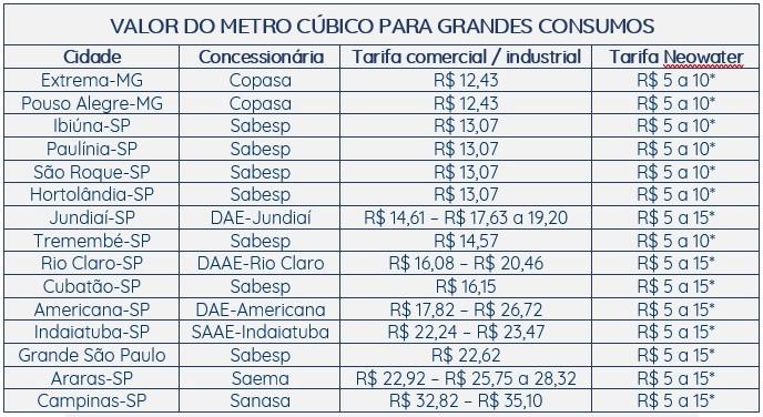 Tabela com valor do metro cúbico de água para tarifas comerciais e industriais