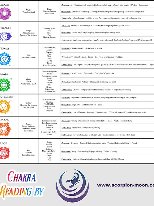 Personalized Chakra Reading