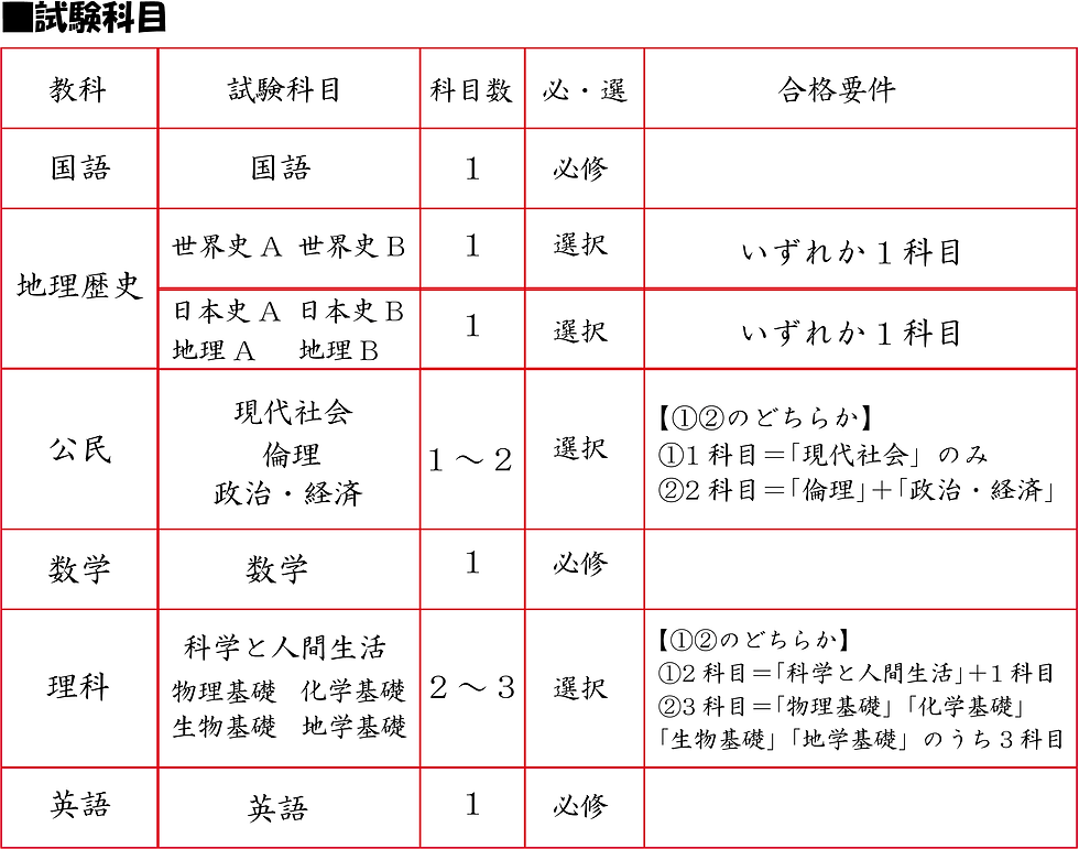 試験科目.png