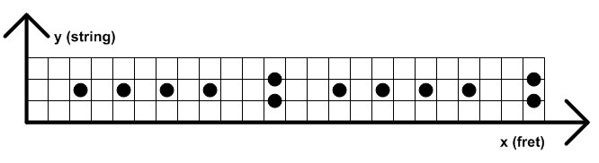 fret abstraction with axes