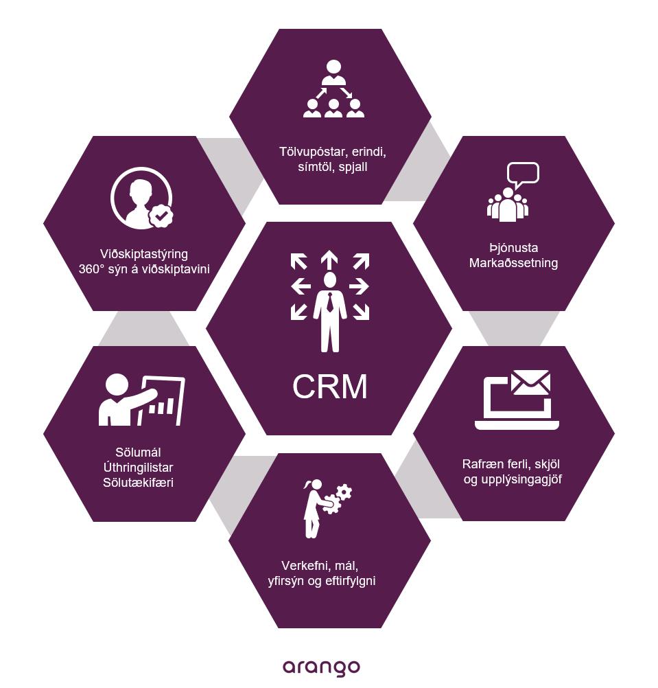 Hvað er CRM ? | Arango