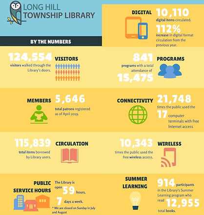 Library By the Numbers Infographic3_edited_edited.jpg