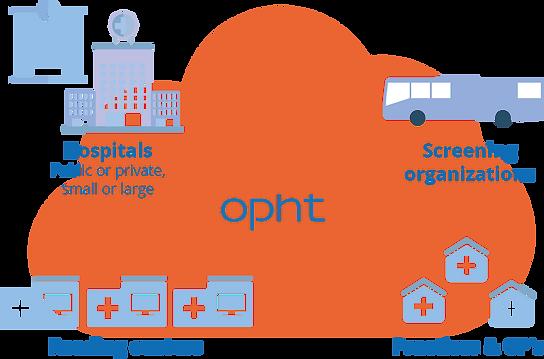 schema-ophtai-organisation-EN.png