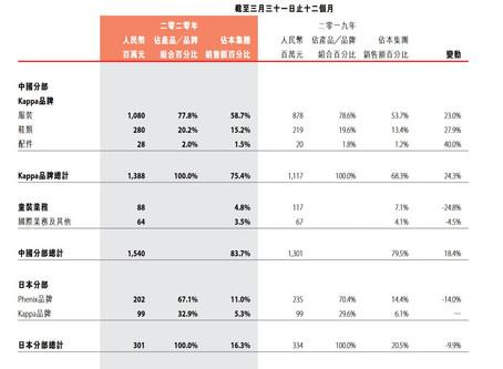 滑雪產業重訊-日本PHENIX年底終止事業