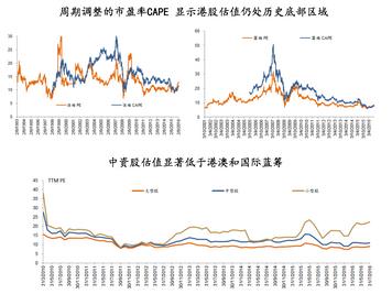 Current global market valuation