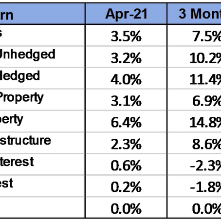 April 2021 Review - Share markets continue to advance