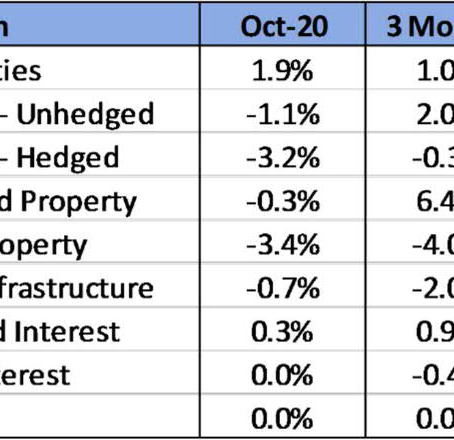 October 2020 Review - Global share markets pull back ahead of US election & new COVID lockdowns