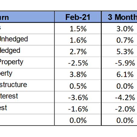 February 2021 Review – Rising bond yield challenge equity valuations