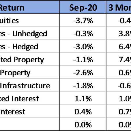 September Quarter 2020 Review - Rally in equities narrows