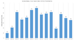 The Truth Behind the Flu Shot