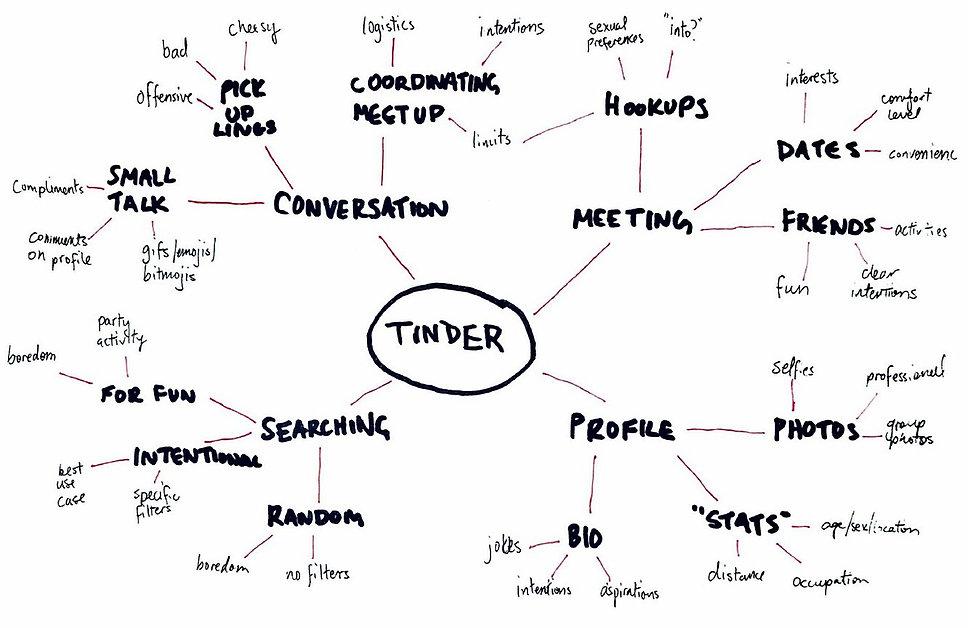 tinder concept map.jpg