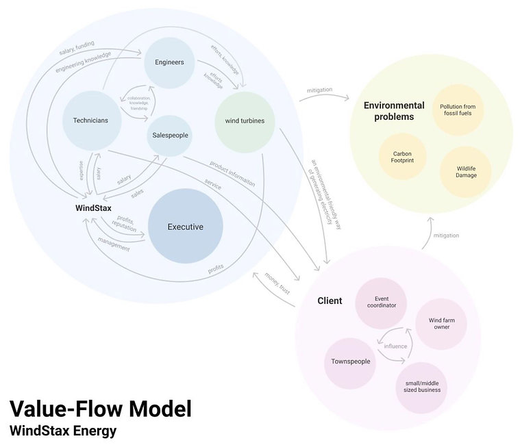 w value flow.JPG