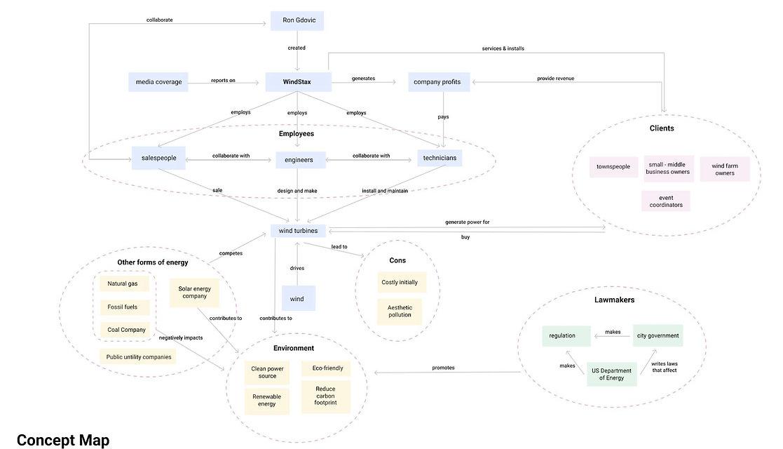 w concept map.JPG