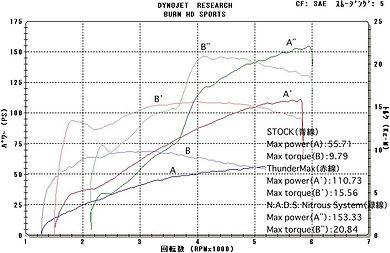 '07 FXD 96-110 グラフ
