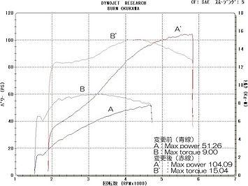 '05 FXDLI グラフ