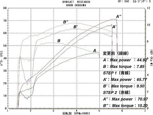 '06 FXDLI グラフ