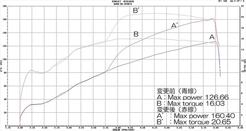 '07 FXD version 2 グラフ