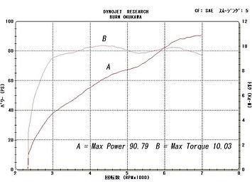'02 XL1200S グラフ
