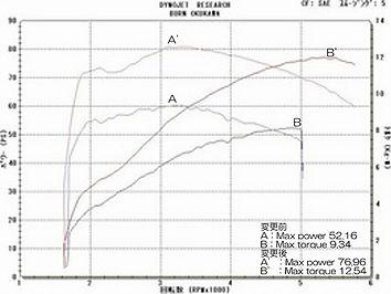 '07 FXSTC グラフ