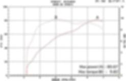 '03 XL883R→1200 グラフ
