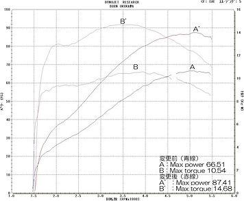 '99 FLHR グラフ