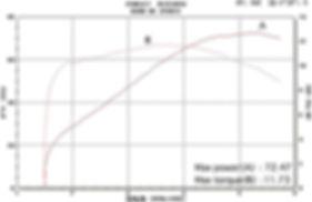 """'97 FXD 80""""→89"""" グラフ"""