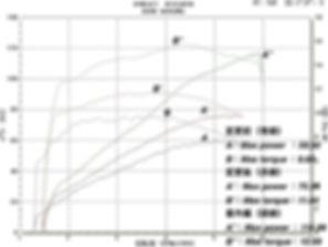 '08 FLHX グラフ