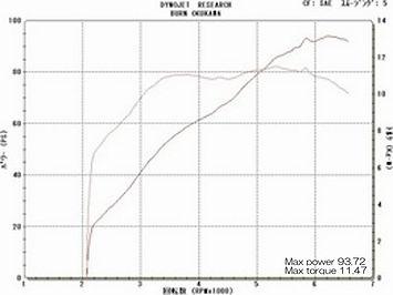 '92 FLSTC グラフ