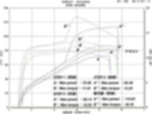 '07 FXD グラフ