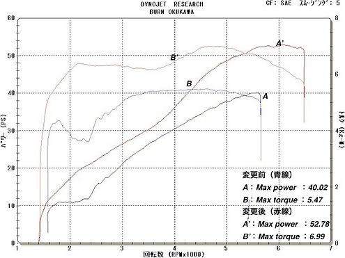 '09 XL883 グラフ