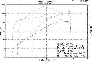 '08 FXD グラフ