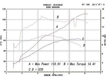 '05 FXDC グラフ