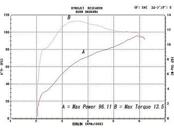 '99 FXDL グラフ