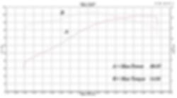'99 FXD グラフ
