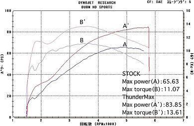 '14 FLHRC 103 グラフ