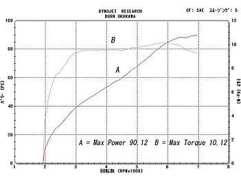 '94 XLH883 グラフ