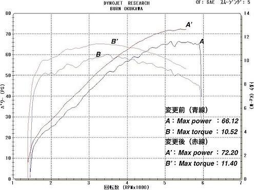 '09 FLHX ぐらhグラフ
