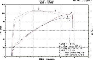 '10 FLHXSE CVO 110  グラフ