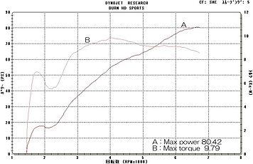 '99 XLH883 グラフ