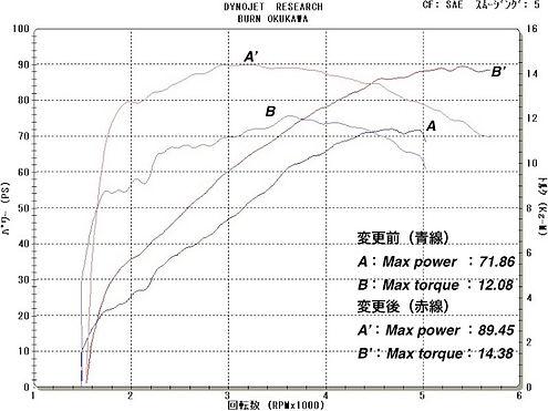 '10 FLHXSE 110 グラフ