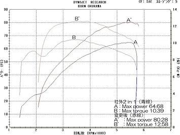 '00 FXDX グラフ